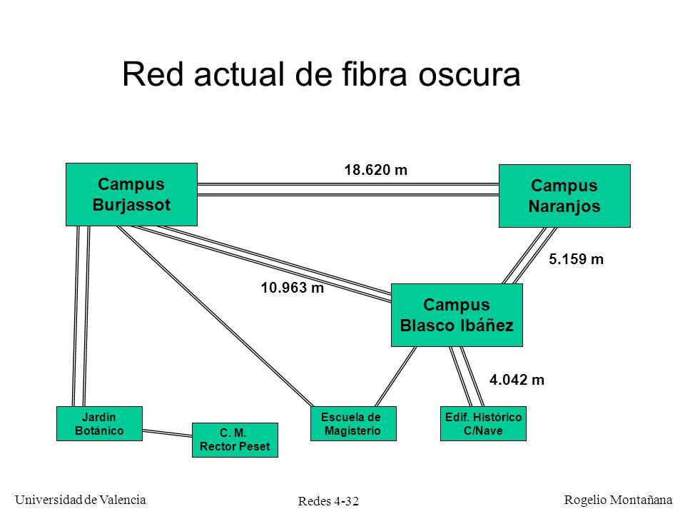 Redes 4-32 Universidad de Valencia Rogelio Montañana 4.042 m 5.159 m 10.963 m 18.620 m Campus Burjassot Campus Naranjos Edif. Histórico C/Nave Campus
