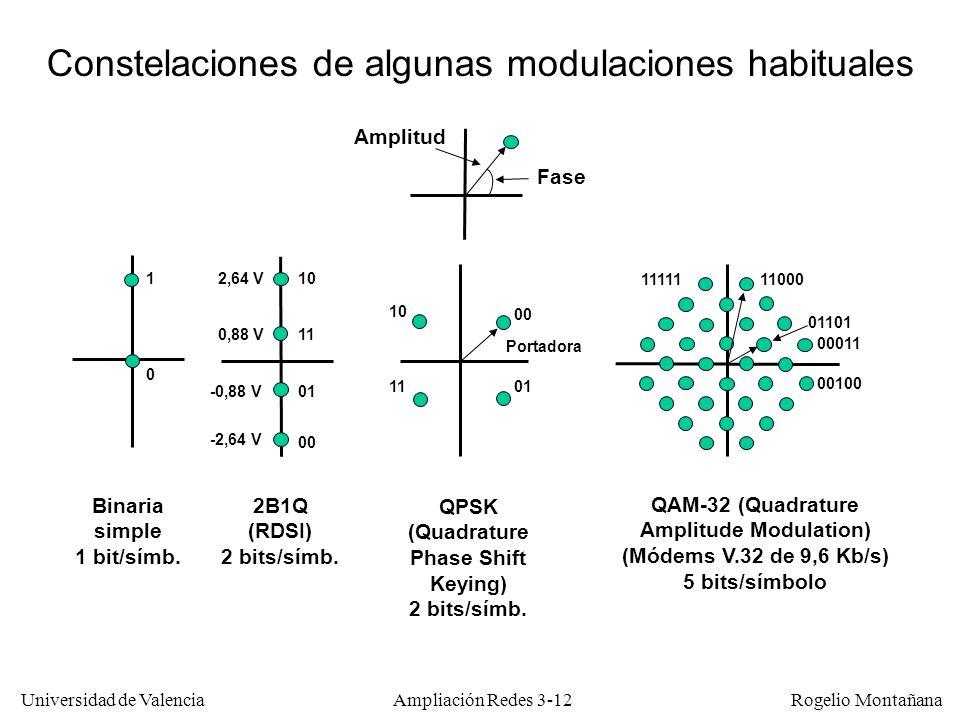 Universidad de Valencia Rogelio Montañana Constelaciones de algunas modulaciones habituales Amplitud Fase Binaria simple 1 bit/símb. 1 0 2B1Q (RDSI) 2