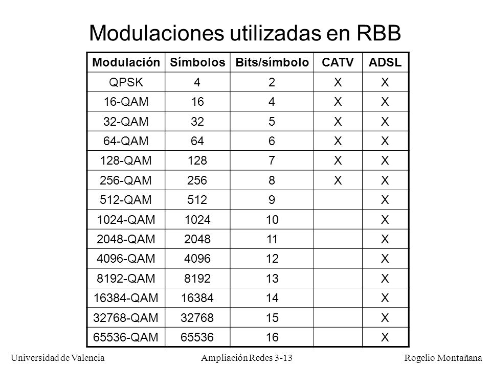 Universidad de Valencia Rogelio Montañana Modulaciones utilizadas en RBB ModulaciónSímbolosBits/símboloCATVADSL QPSK42XX 16-QAM164XX 32-QAM325XX 64-QA