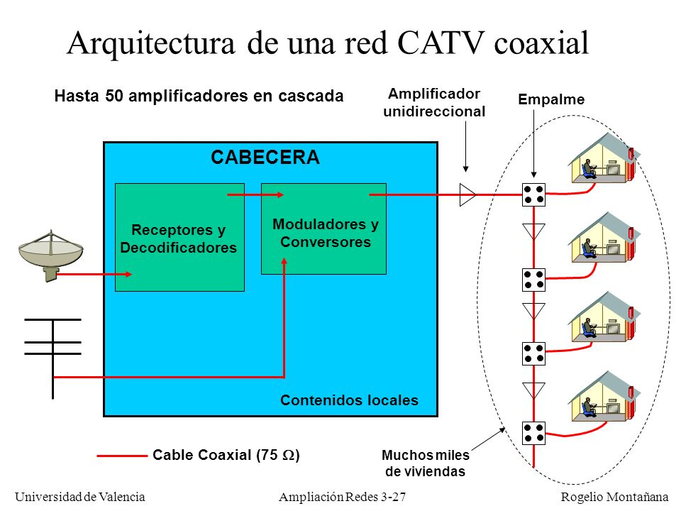 Universidad de Valencia Rogelio Montañana Receptores y Decodificadores Moduladores y Conversores Contenidos locales CABECERA Arquitectura de una red C