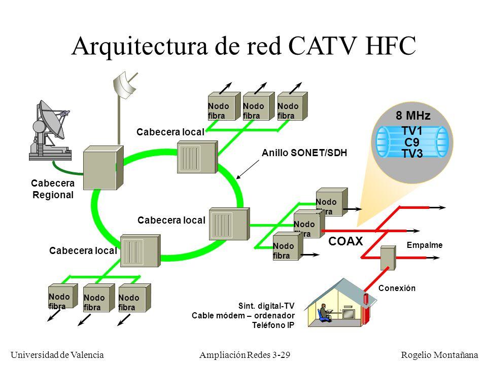 Universidad de Valencia Rogelio Montañana Arquitectura de red CATV HFC Cabecera Regional Cabecera local Nodo fibra Nodo fibra Nodo fibra Nodo fibra CO