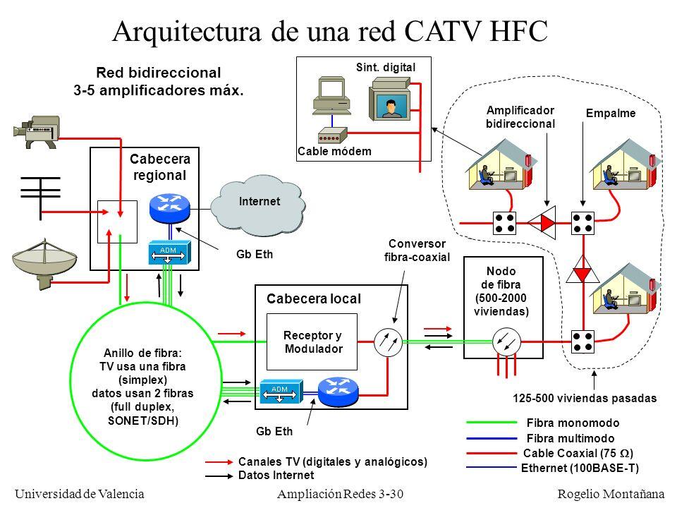 Universidad de Valencia Rogelio Montañana Cabecera regional Arquitectura de una red CATV HFC Anillo de fibra: TV usa una fibra (simplex) datos usan 2