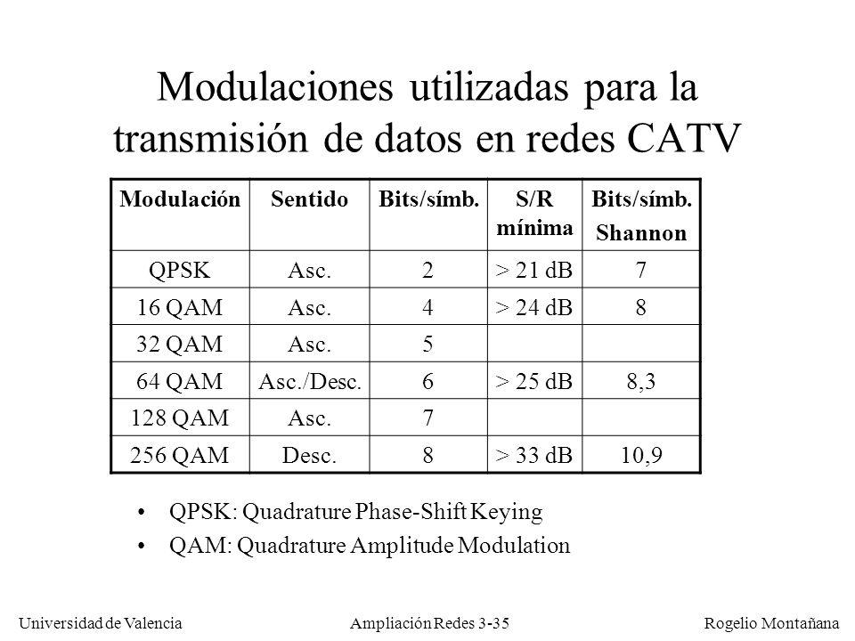 Universidad de Valencia Rogelio Montañana Modulaciones utilizadas para la transmisión de datos en redes CATV QPSK: Quadrature Phase-Shift Keying QAM: