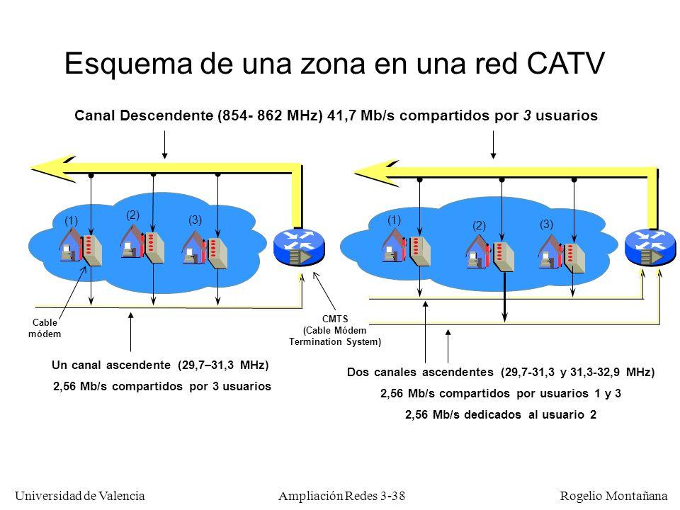 Universidad de Valencia Rogelio Montañana Esquema de una zona en una red CATV Canal Descendente (854- 862 MHz) 41,7 Mb/s compartidos por 3 usuarios (1