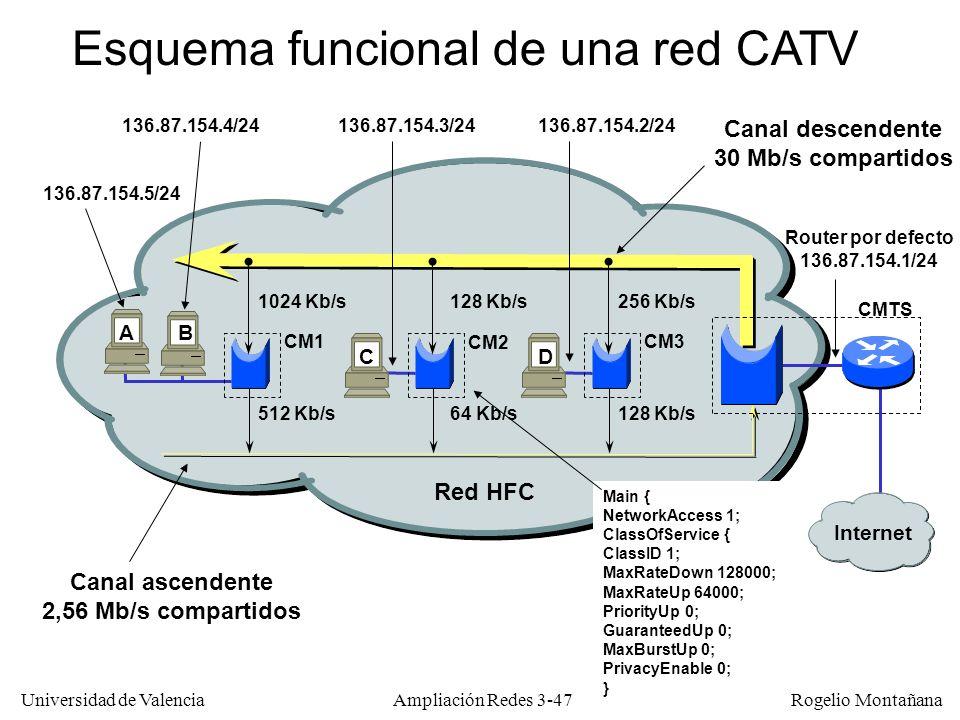 Universidad de Valencia Rogelio Montañana Esquema funcional de una red CATV Canal descendente 30 Mb/s compartidos 128 Kb/s1024 Kb/s256 Kb/s 512 Kb/s64