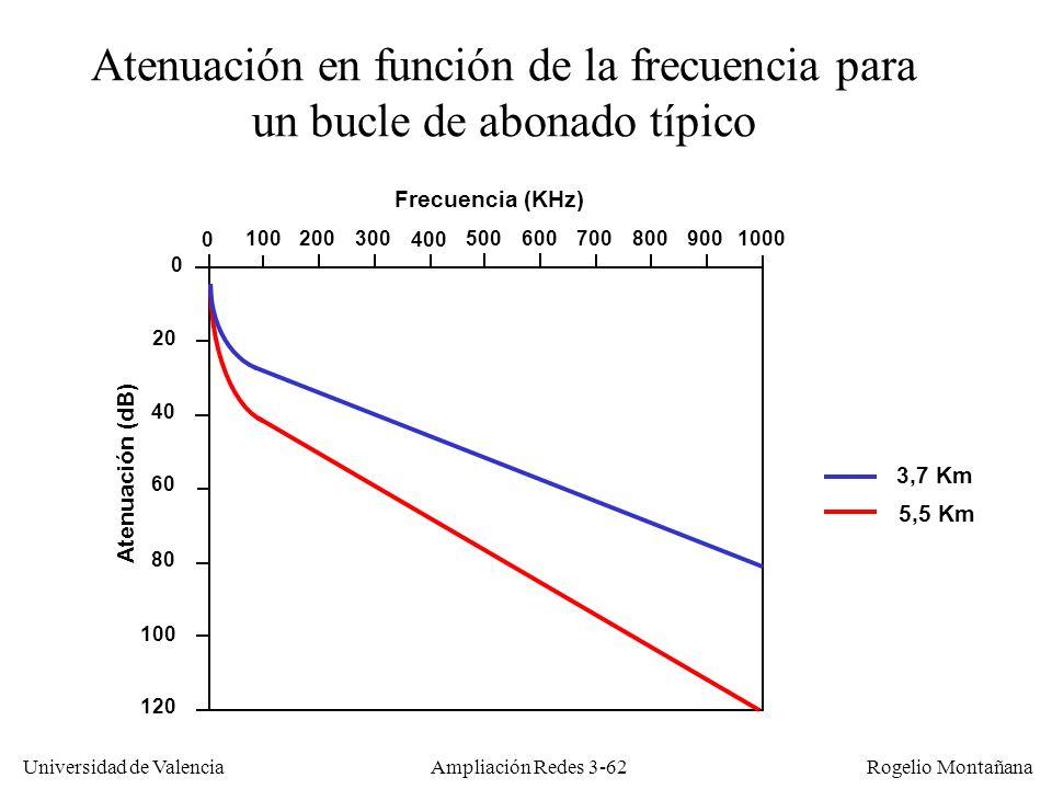 Universidad de Valencia Rogelio Montañana Atenuación en función de la frecuencia para un bucle de abonado típico 3,7 Km 5,5 Km Frecuencia (KHz) 0 0 10
