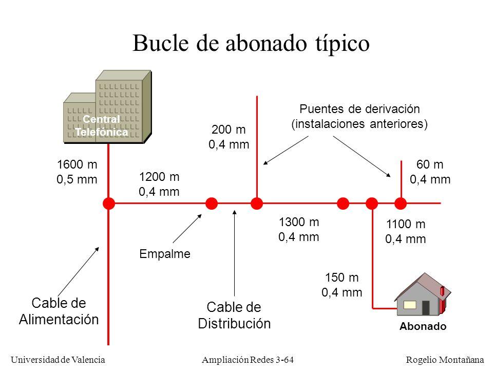 Universidad de Valencia Rogelio Montañana Bucle de abonado típico Cable de Alimentación Cable de Distribución Empalme Puentes de derivación (instalaci