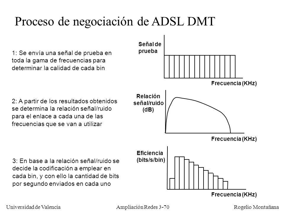 Universidad de Valencia Rogelio Montañana Proceso de negociación de ADSL DMT 3: En base a la relación señal/ruido se decide la codificación a emplear