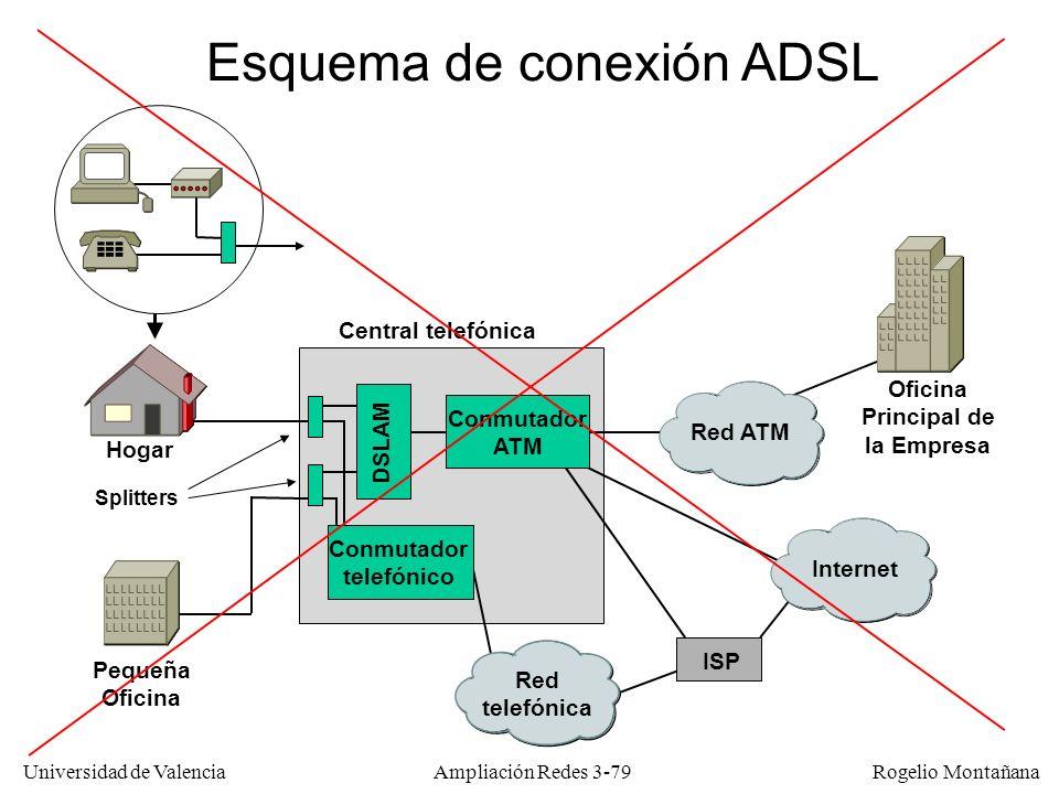 Universidad de Valencia Rogelio Montañana Esquema de conexión ADSL Red ATM Internet Red telefónica DSLAM Conmutador ATM Conmutador telefónico Central