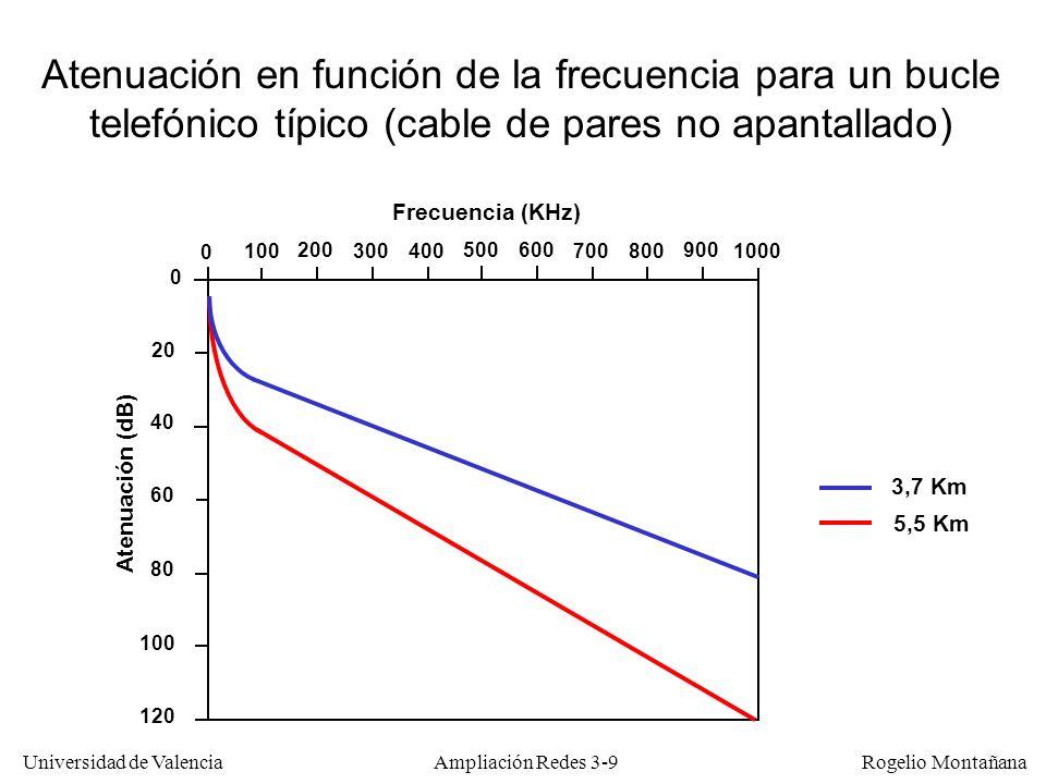 Universidad de Valencia Rogelio Montañana Fundamentos técnicos de ADSL La limitación de los modems telefónicos (33,6 o 56 Kb/s) no se debe al cable de pares sino a la anchura del canal (3,1 KHz) RDSI mejora algo, pero solo consigue 64 Kb/s (también usa red telefónica).