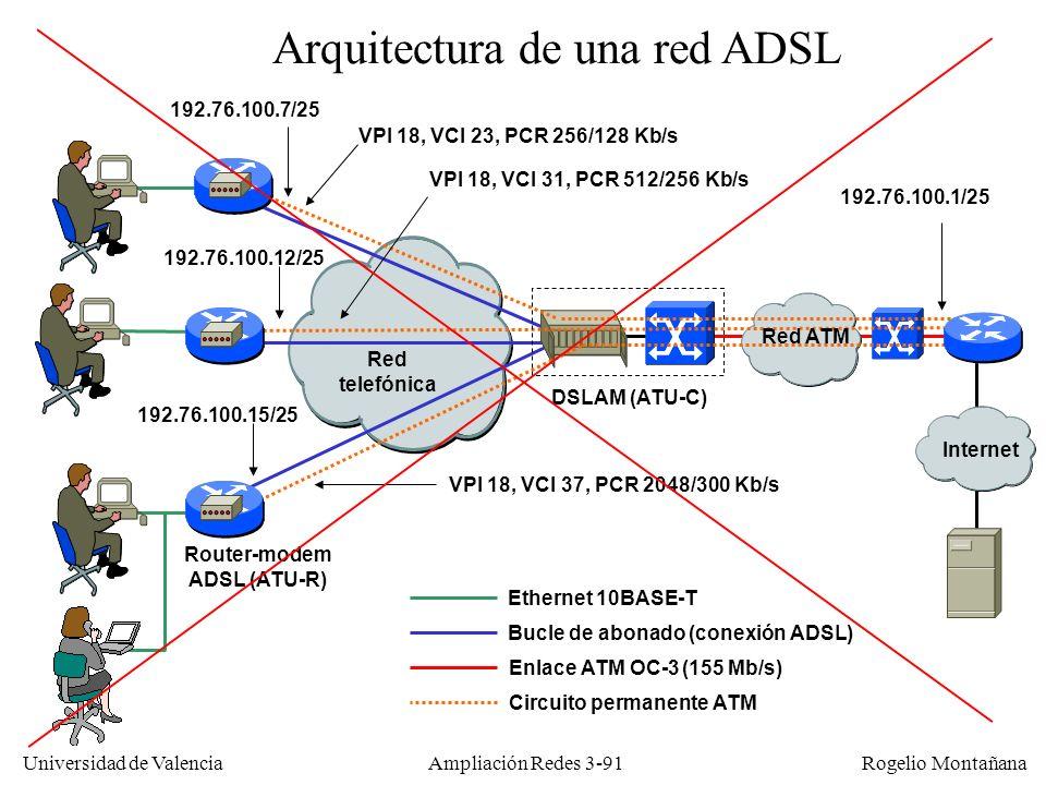 Universidad de Valencia Rogelio Montañana Bucle de abonado (conexión ADSL) Red telefónica DSLAM (ATU-C) Router-modem ADSL (ATU-R) Ethernet 10BASE-T VP