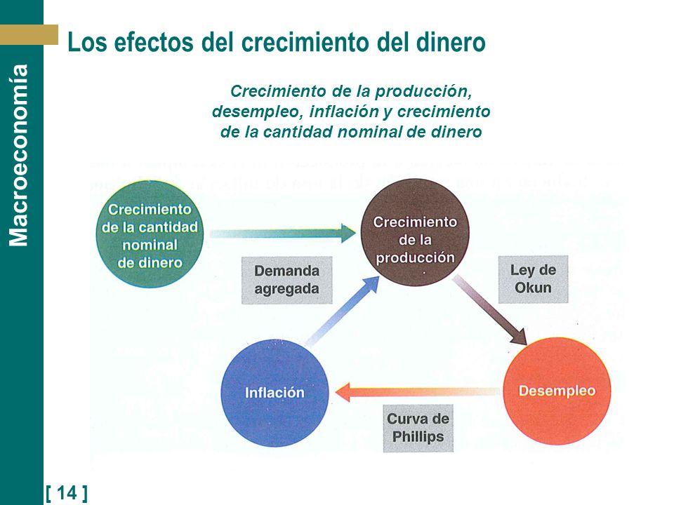[ 14 ] Macroeconomía Los efectos del crecimiento del dinero Crecimiento de la producción, desempleo, inflación y crecimiento de la cantidad nominal de