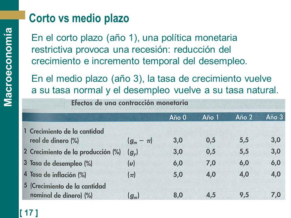 [ 17 ] Macroeconomía Corto vs medio plazo En el corto plazo (año 1), una política monetaria restrictiva provoca una recesión: reducción del crecimient