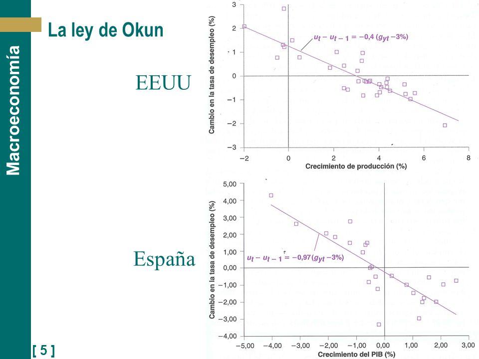 [ 5 ] Macroeconomía La ley de Okun EEUU España