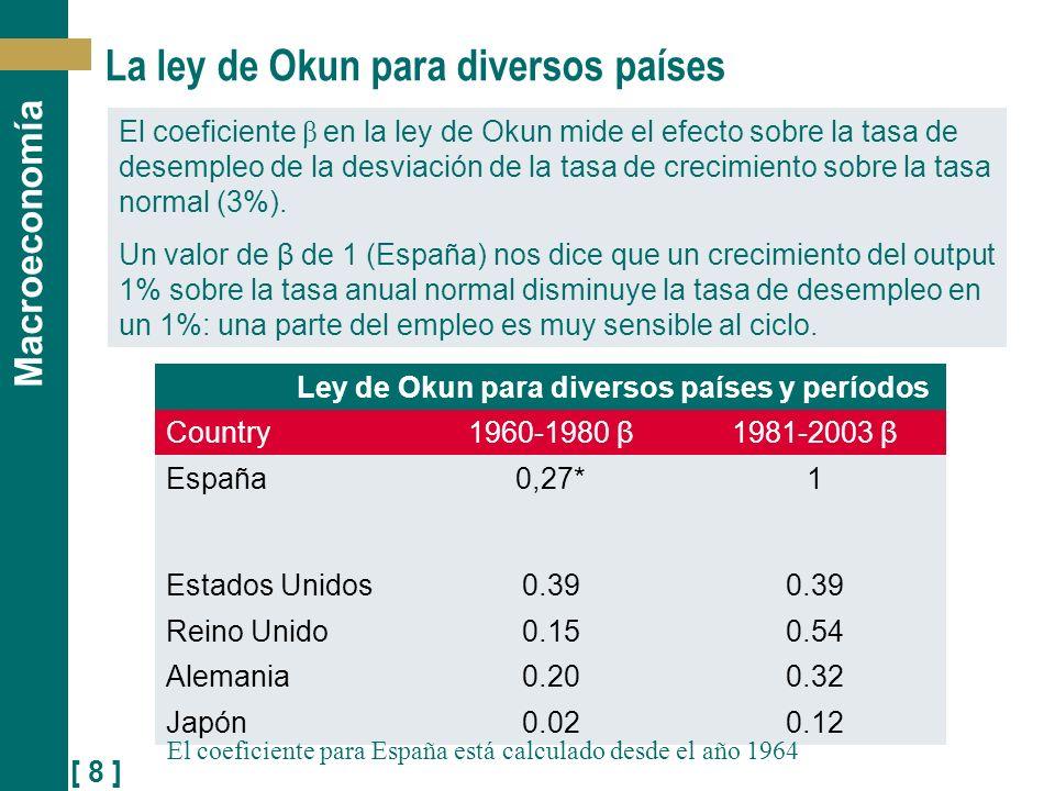 [ 8 ] Macroeconomía La ley de Okun para diversos países Ley de Okun para diversos países y períodos Country1960-1980 β1981-2003 β España0,27*1 Estados