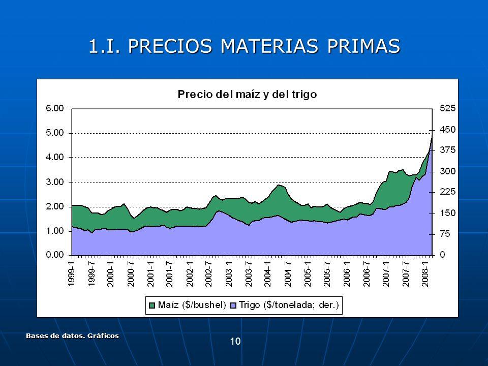 10 Bases de datos. Gráficos 1.I. PRECIOS MATERIAS PRIMAS