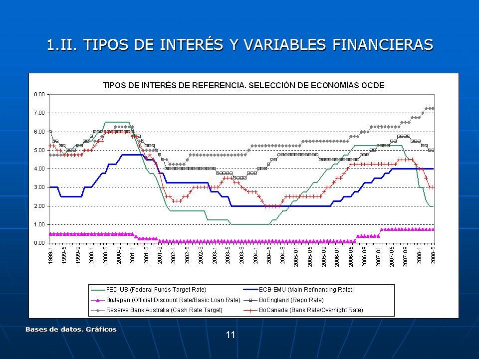 11 Bases de datos. Gráficos 1.II. TIPOS DE INTERÉS Y VARIABLES FINANCIERAS