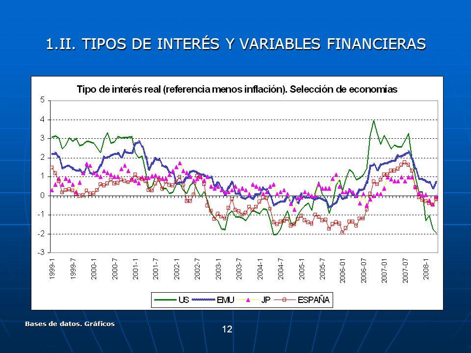 12 Bases de datos. Gráficos 1.II. TIPOS DE INTERÉS Y VARIABLES FINANCIERAS