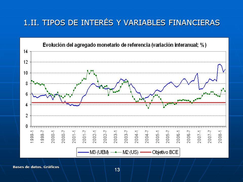 13 Bases de datos. Gráficos 1.II. TIPOS DE INTERÉS Y VARIABLES FINANCIERAS