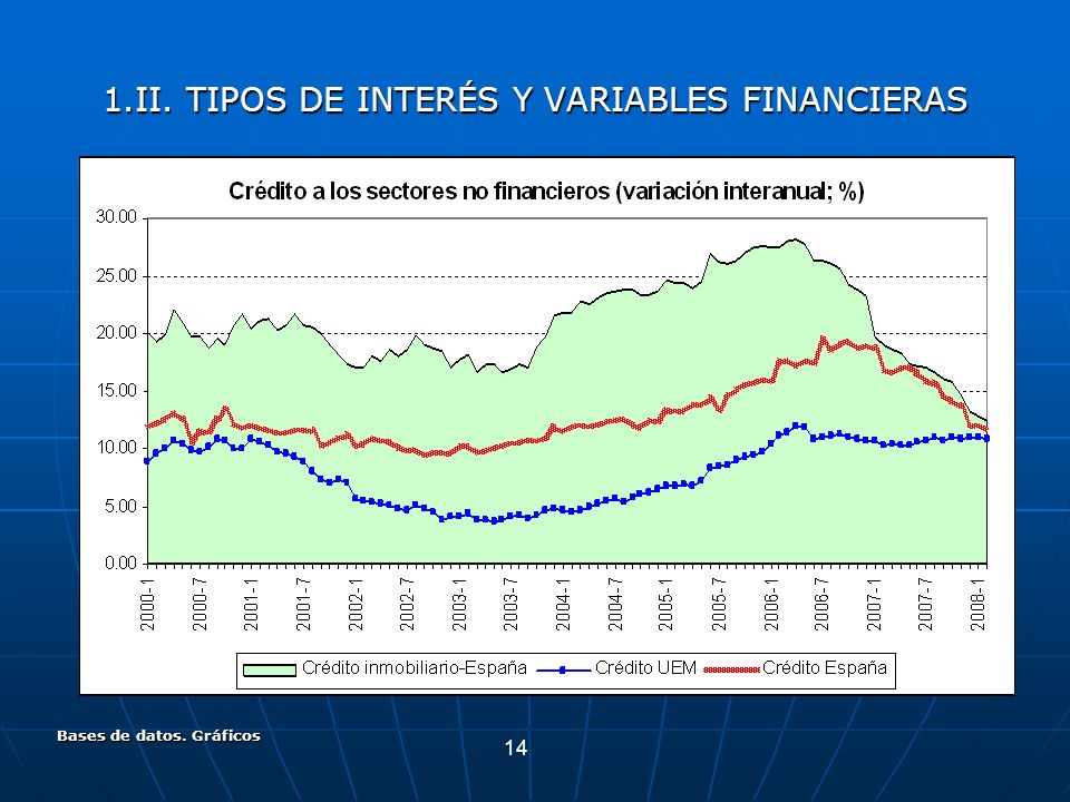 14 Bases de datos. Gráficos 1.II. TIPOS DE INTERÉS Y VARIABLES FINANCIERAS