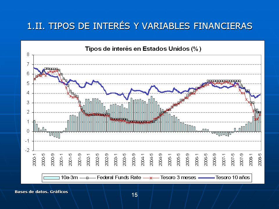 15 Bases de datos. Gráficos 1.II. TIPOS DE INTERÉS Y VARIABLES FINANCIERAS