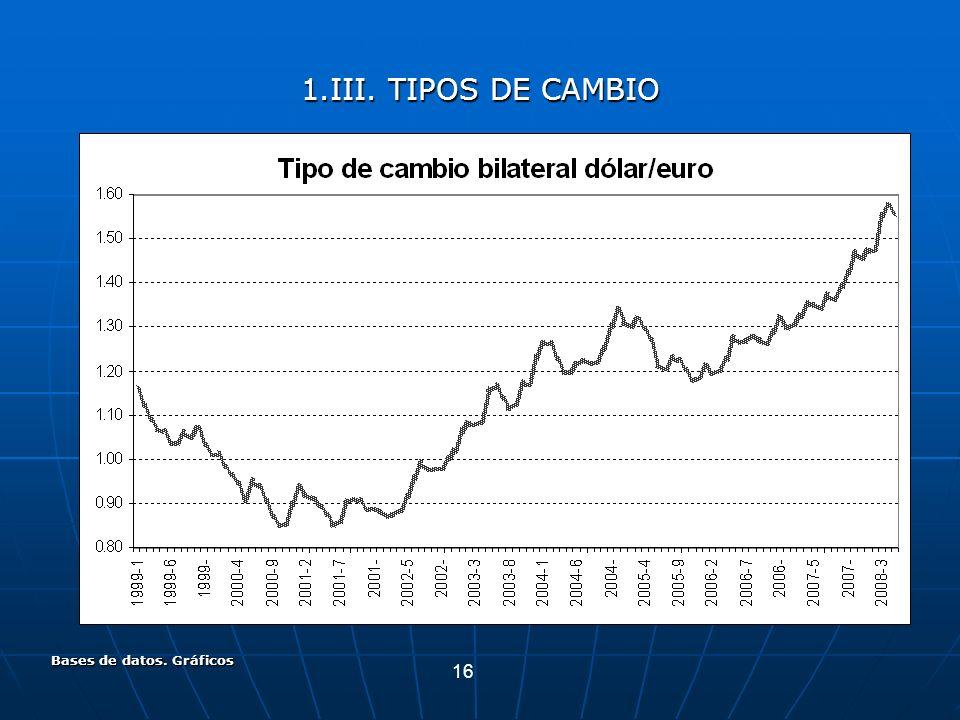 16 Bases de datos. Gráficos 1.III. TIPOS DE CAMBIO