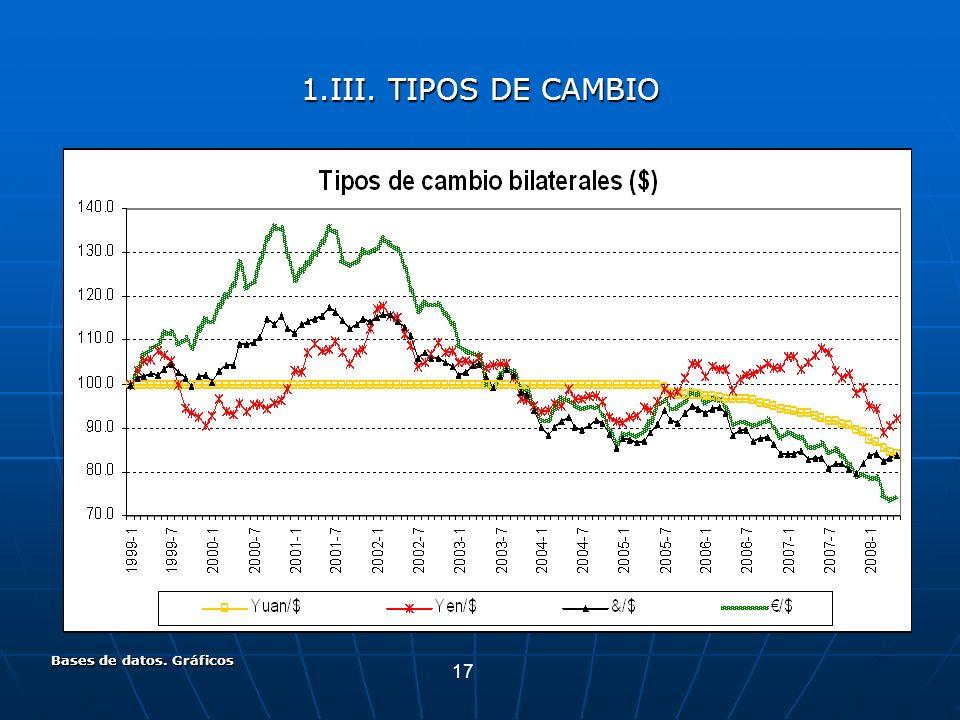 17 Bases de datos. Gráficos 1.III. TIPOS DE CAMBIO