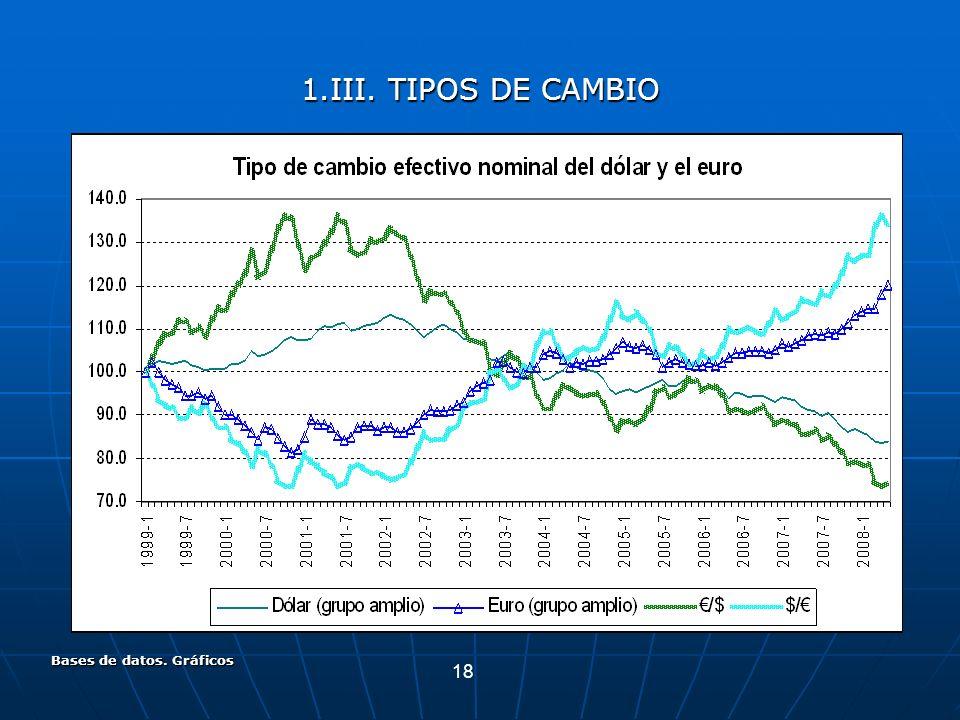 18 Bases de datos. Gráficos 1.III. TIPOS DE CAMBIO