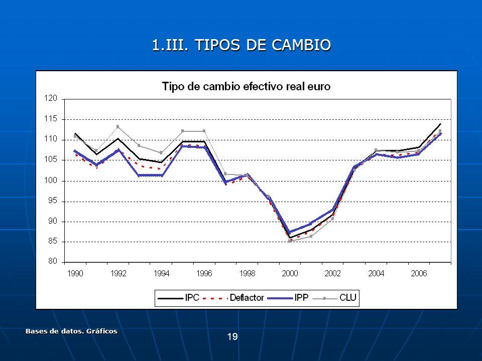 19 Bases de datos. Gráficos 1.III. TIPOS DE CAMBIO