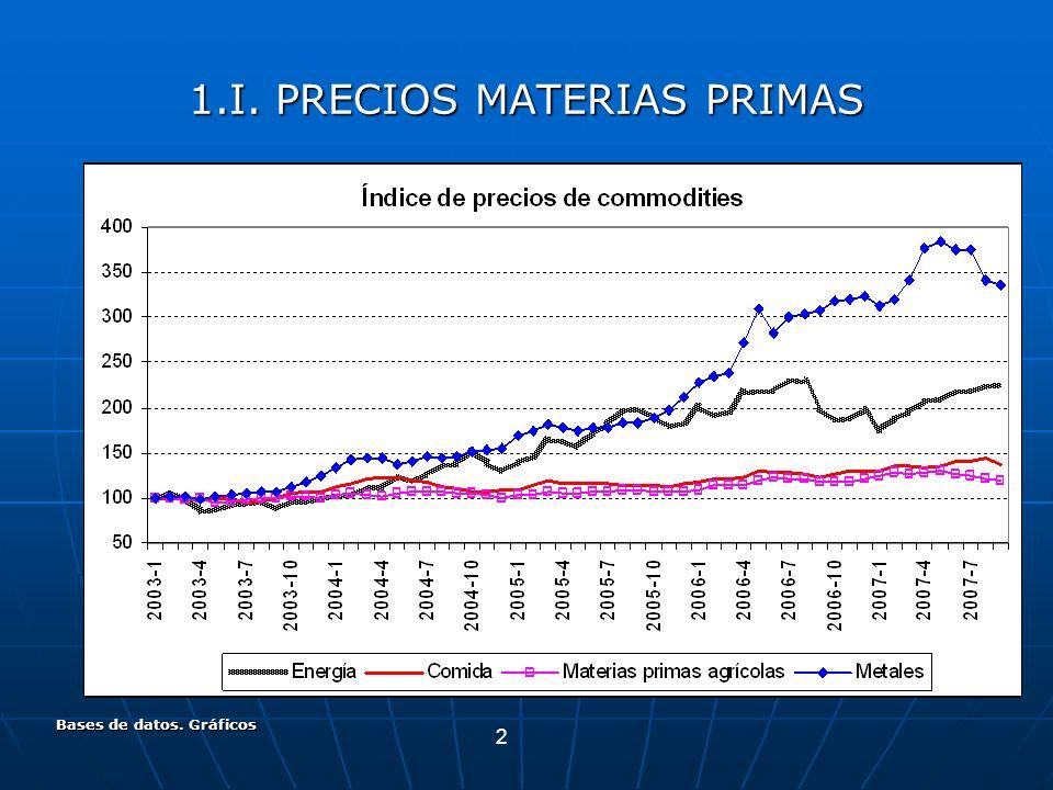 2 Bases de datos. Gráficos 1.I. PRECIOS MATERIAS PRIMAS