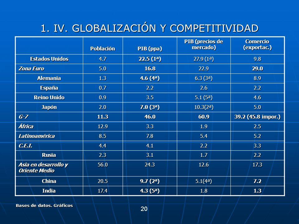20 Bases de datos. Gráficos 1. IV. GLOBALIZACIÓN Y COMPETITIVIDAD Población PIB (ppa) PIB (precios de mercado) Comercio (exportac.) Estados Unidos 4.7