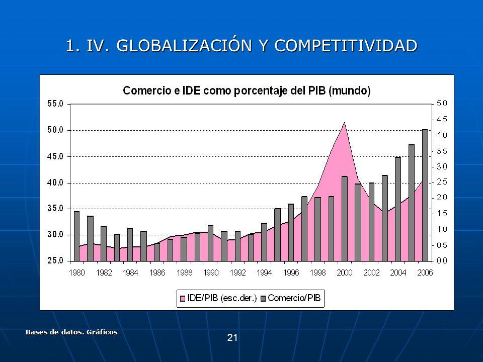 21 Bases de datos. Gráficos 1. IV. GLOBALIZACIÓN Y COMPETITIVIDAD