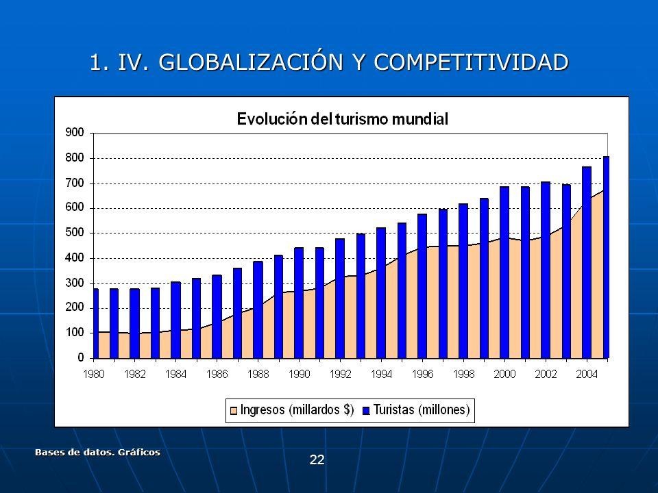 22 Bases de datos. Gráficos 1. IV. GLOBALIZACIÓN Y COMPETITIVIDAD