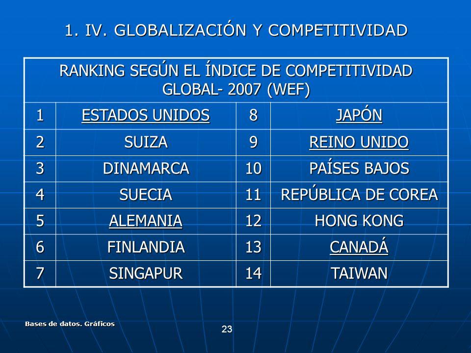 23 Bases de datos. Gráficos 1. IV. GLOBALIZACIÓN Y COMPETITIVIDAD RANKING SEGÚN EL ÍNDICE DE COMPETITIVIDAD GLOBAL- 2007 (WEF) 1 ESTADOS UNIDOS 8JAPÓN
