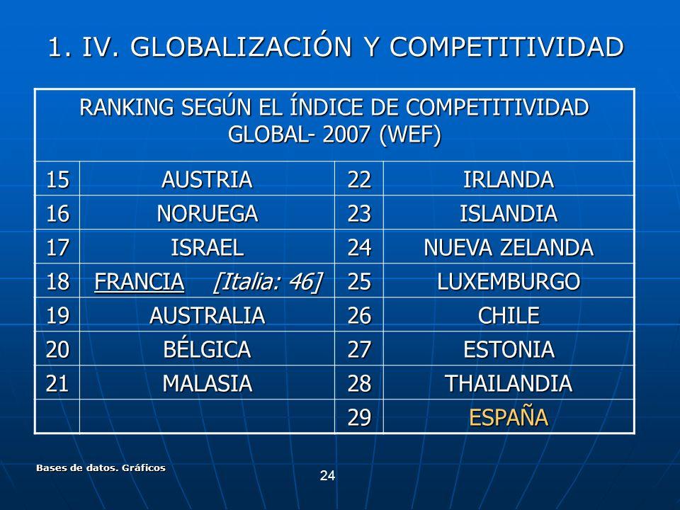24 Bases de datos. Gráficos RANKING SEGÚN EL ÍNDICE DE COMPETITIVIDAD GLOBAL- 2007 (WEF) 15AUSTRIA22IRLANDA 16NORUEGA23ISLANDIA 17ISRAEL24 NUEVA ZELAN