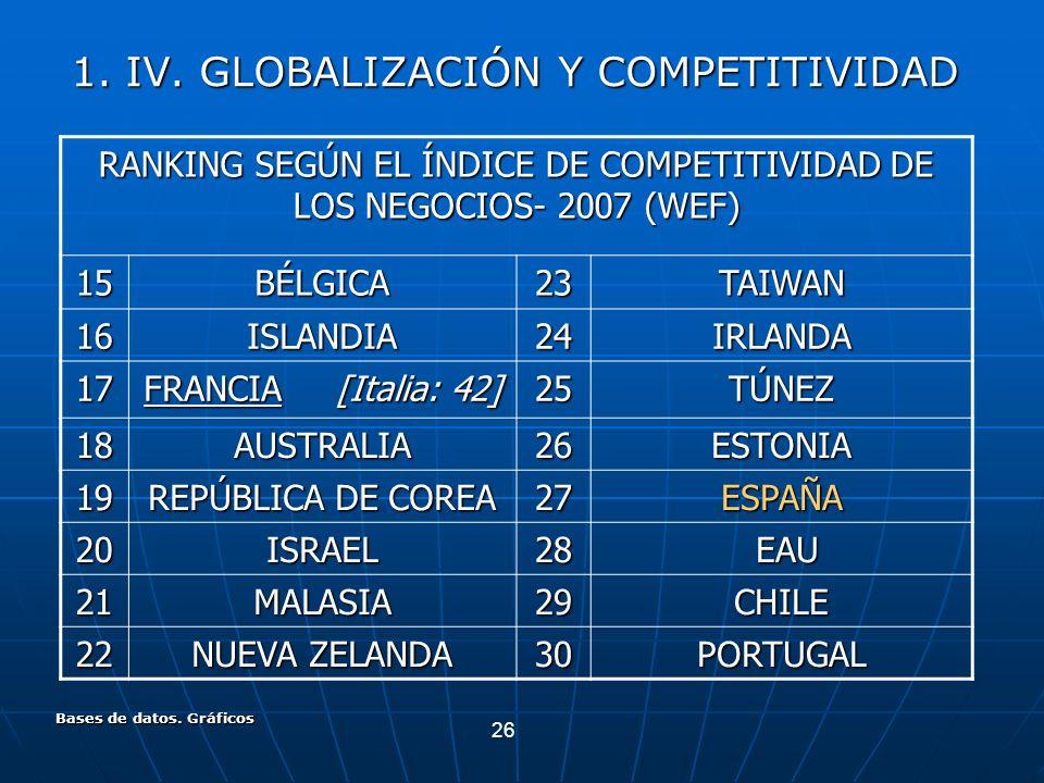 26 Bases de datos. Gráficos RANKING SEGÚN EL ÍNDICE DE COMPETITIVIDAD DE LOS NEGOCIOS- 2007 (WEF) 15BÉLGICA23TAIWAN 16ISLANDIA24IRLANDA 17 FRANCIA [It