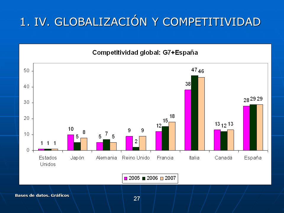 27 Bases de datos. Gráficos 1. IV. GLOBALIZACIÓN Y COMPETITIVIDAD
