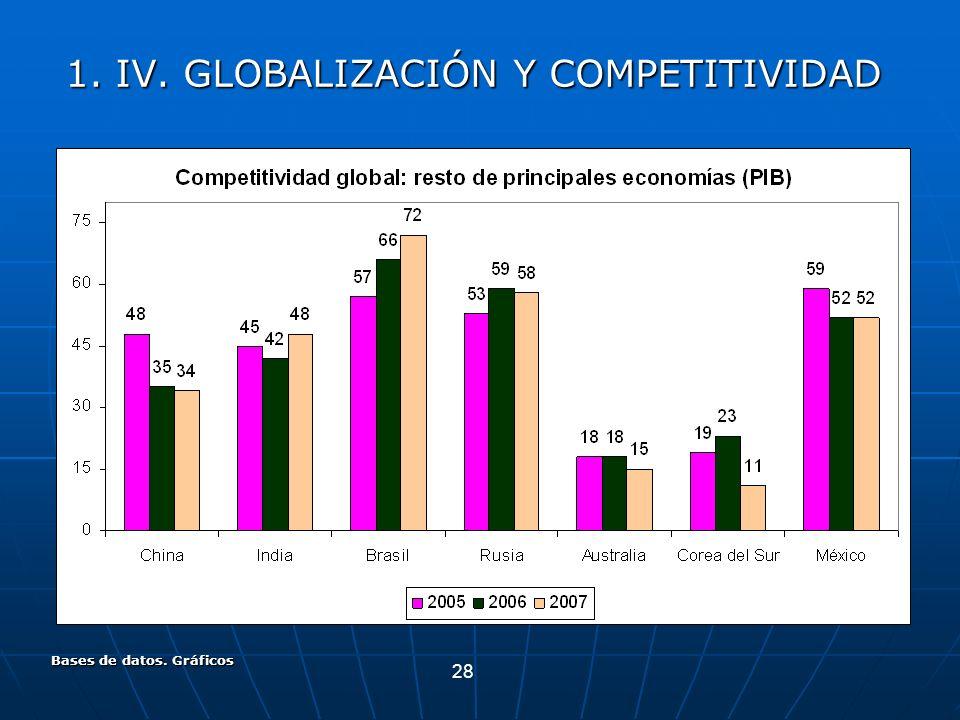 28 Bases de datos. Gráficos 1. IV. GLOBALIZACIÓN Y COMPETITIVIDAD