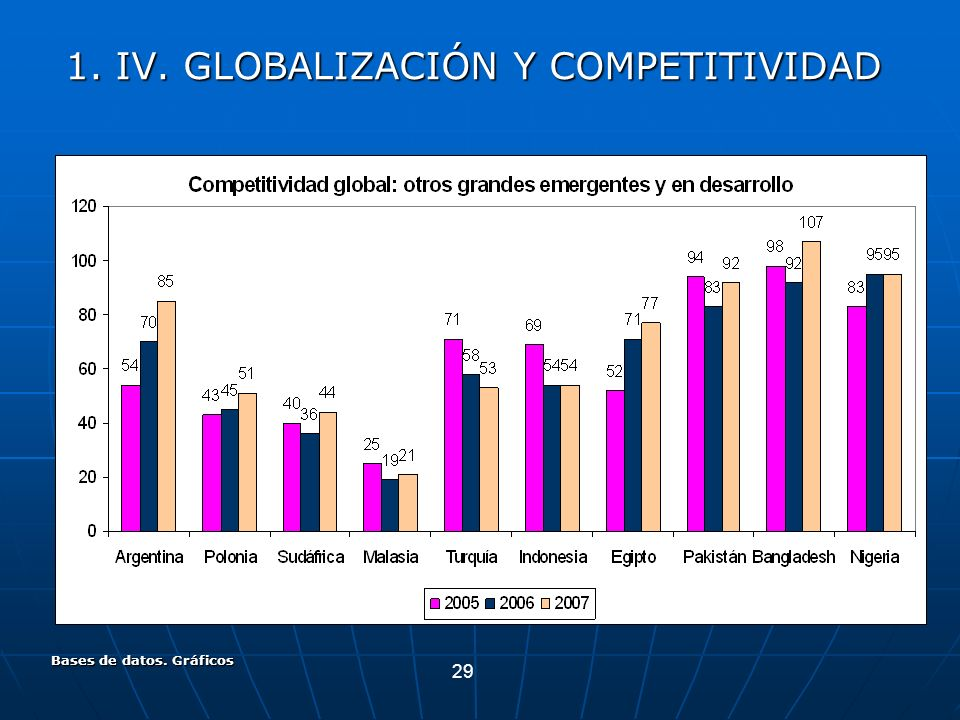 29 Bases de datos. Gráficos 1. IV. GLOBALIZACIÓN Y COMPETITIVIDAD
