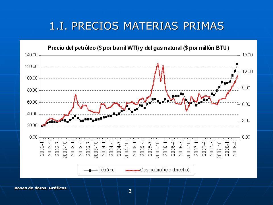 3 Bases de datos. Gráficos 1.I. PRECIOS MATERIAS PRIMAS