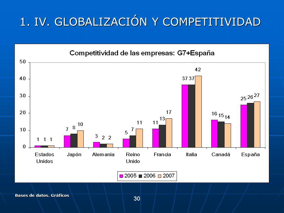 30 Bases de datos. Gráficos 1. IV. GLOBALIZACIÓN Y COMPETITIVIDAD