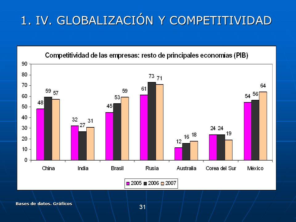 31 Bases de datos. Gráficos 1. IV. GLOBALIZACIÓN Y COMPETITIVIDAD