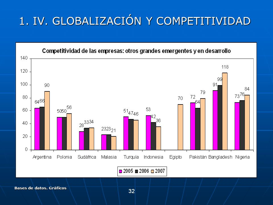 32 Bases de datos. Gráficos 1. IV. GLOBALIZACIÓN Y COMPETITIVIDAD