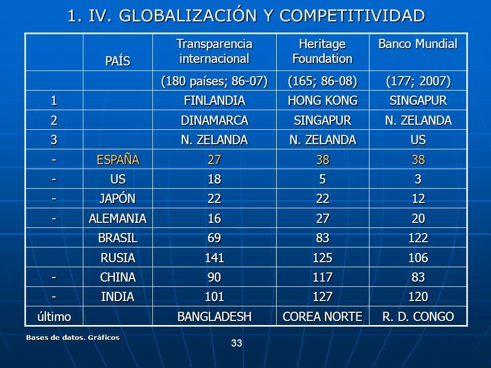 33 Bases de datos. Gráficos 1. IV. GLOBALIZACIÓN Y COMPETITIVIDAD PAÍS Transparencia internacional Heritage Foundation Banco Mundial (180 países; 86-0
