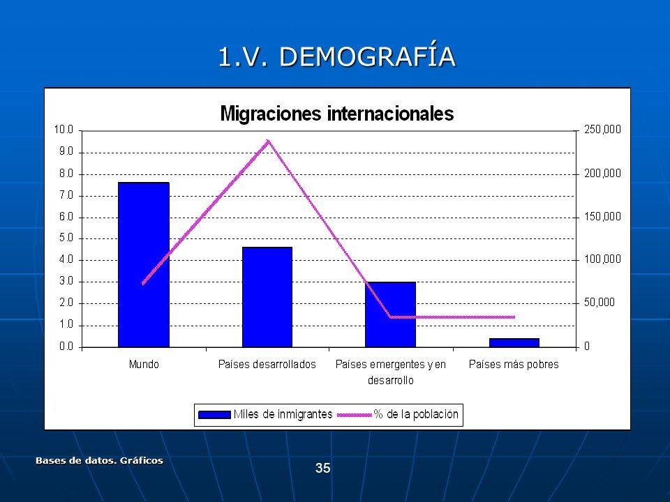 35 Bases de datos. Gráficos 1.V. DEMOGRAFÍA