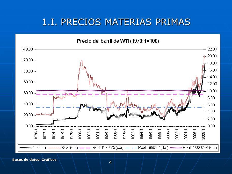 4 Bases de datos. Gráficos 1.I. PRECIOS MATERIAS PRIMAS
