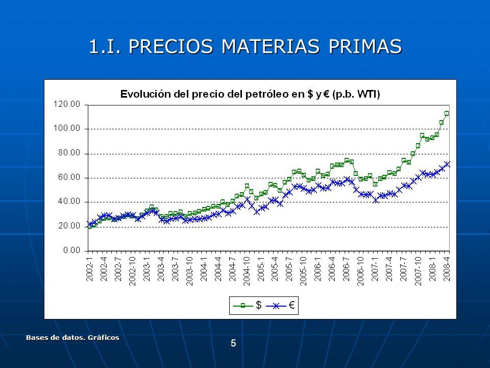 5 Bases de datos. Gráficos 1.I. PRECIOS MATERIAS PRIMAS