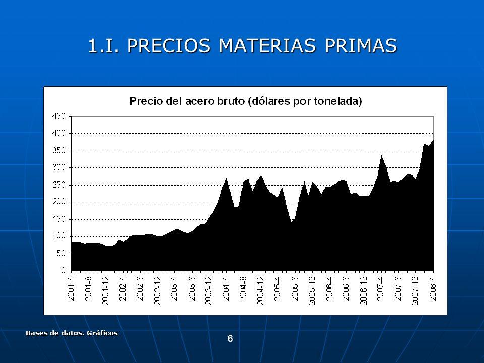 6 Bases de datos. Gráficos 1.I. PRECIOS MATERIAS PRIMAS
