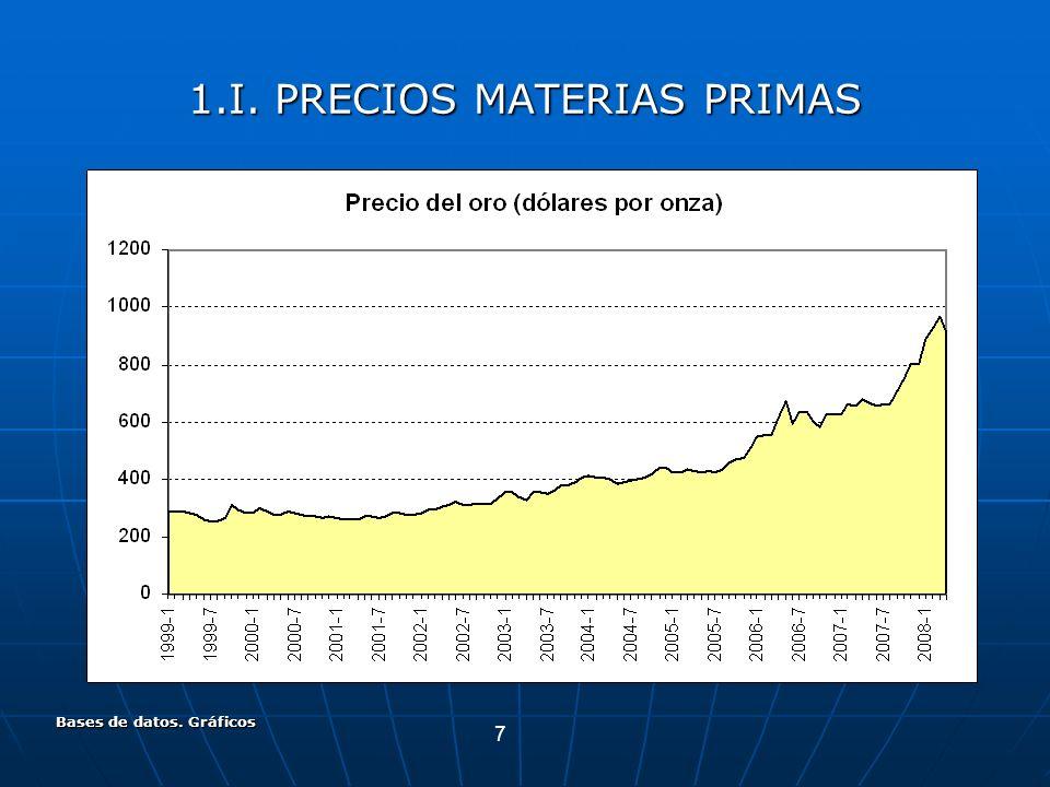 7 Bases de datos. Gráficos 1.I. PRECIOS MATERIAS PRIMAS