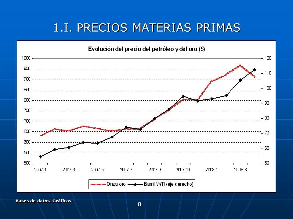 8 Bases de datos. Gráficos 1.I. PRECIOS MATERIAS PRIMAS